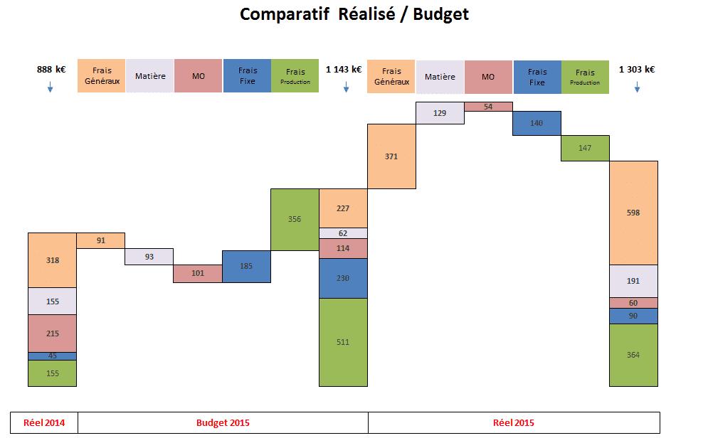 Graphique bridge graphique waterfall graphique escalier Excel